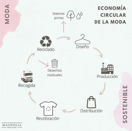 cuentas sostenibles magnolia showroom