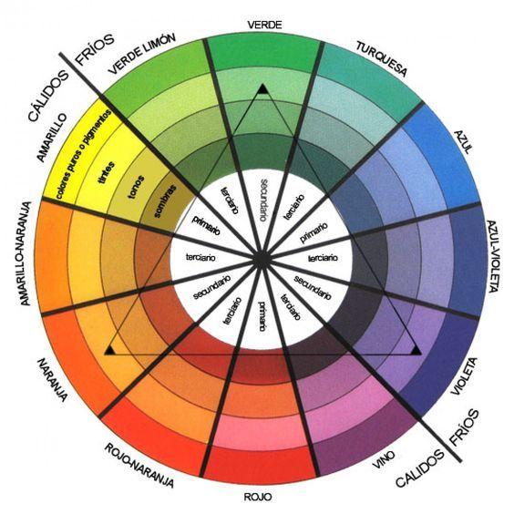la rueda cromática